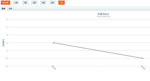 郑州seo笔记网站数据