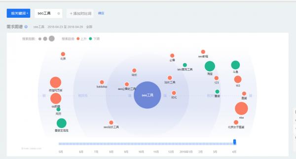 干货:百度排名只需分析关键词数据