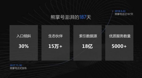 百度熊掌号生态合作伙伴突破15万 索引数据源超18亿